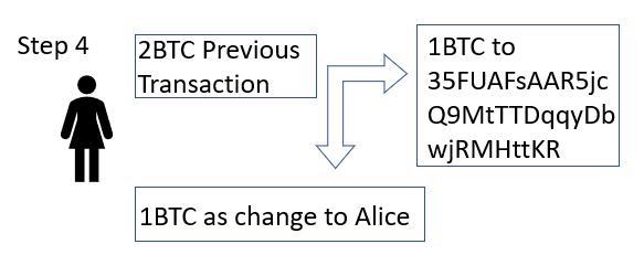 Alice sends the Bitcoin transaction