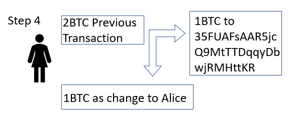 Alice sends the Bitcoin transaction