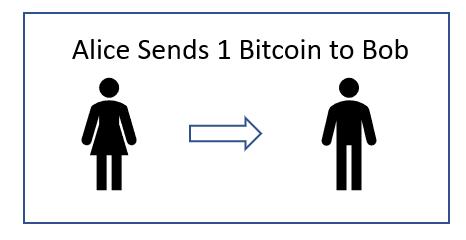Sending A Bitcoin