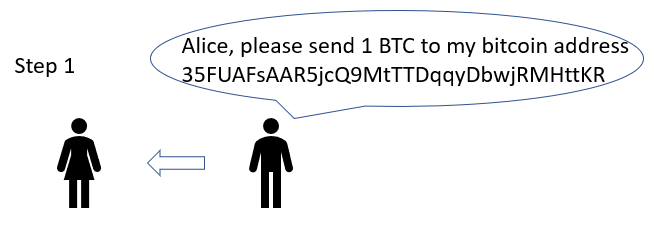 Bob asks For 1BTC to his Bitcoin Address
